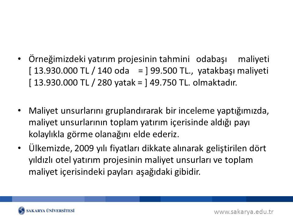 Örneğimizdeki yatırım projesinin tahmini odabaşı maliyeti [ 13. 930